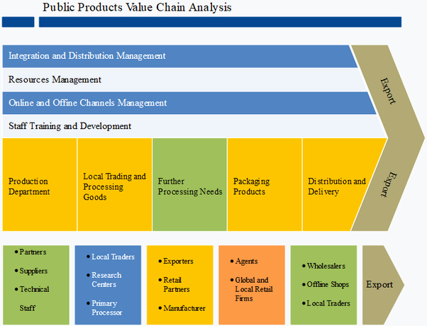 Value Chain Analysis Template Beautiful What is Value Chain Analysis Quora