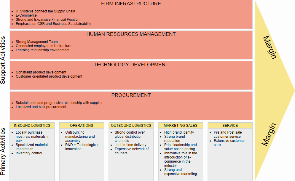 Value Chain Analysis Template Best Of What is Value Chain Analysis