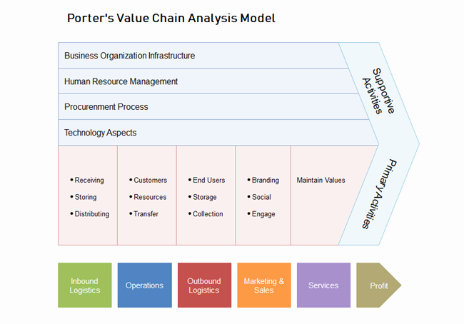 Value Chain Analysis Template Elegant Free Porter Value Chain Analysis Model Template