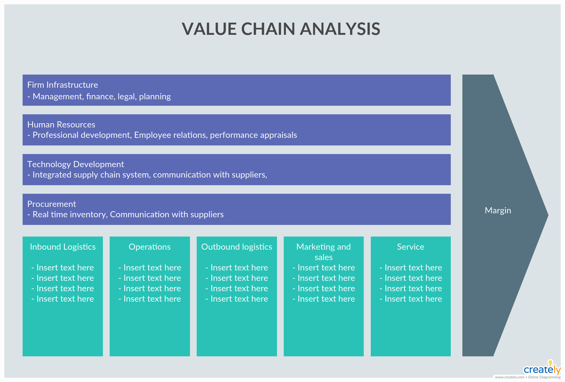 Value Chain Analysis Template Fresh Value Chain Analysis Example by Managing the Initial