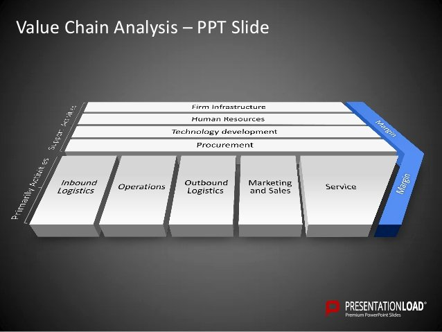 Value Chain Analysis Template Fresh Value Chain Analysis Powerpoint Template