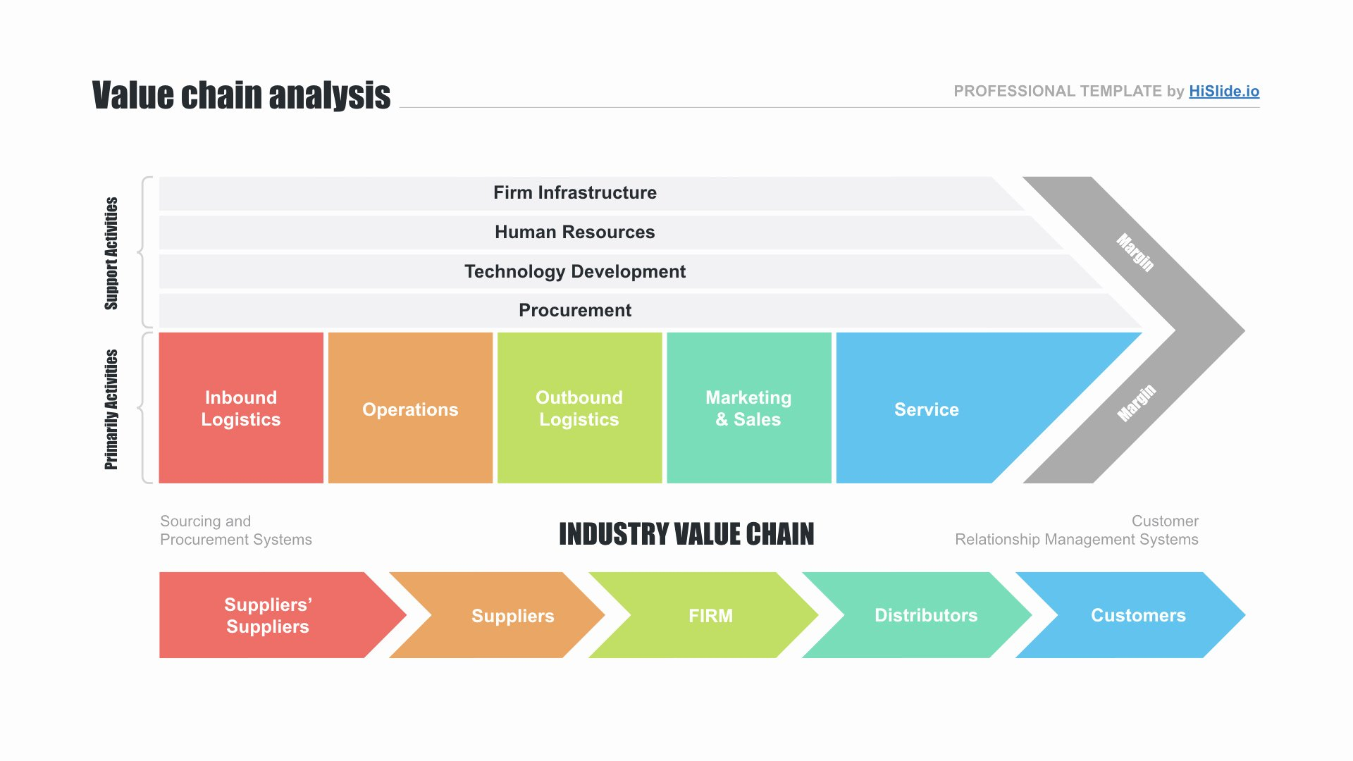 Value Chain Analysis Template Fresh Value Chain Analysis Template Free Download now