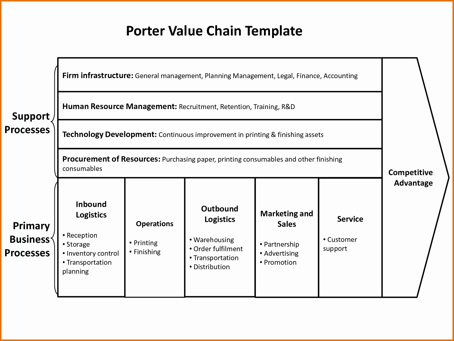 Value Chain Analysis Template Fresh Value Chain Analysis Templatereference Letters Words