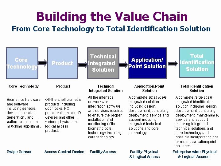 Value Chain Analysis Template Lovely Ts BẢo Trung Value Chain Of Michael Porter
