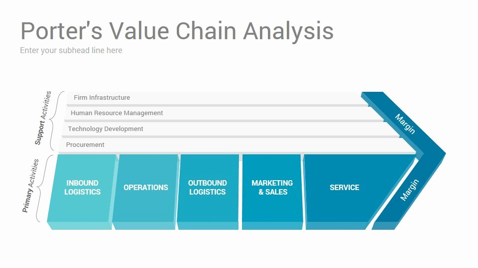 Value Chain Analysis Template Lovely Value Chain Analysis Powerpoint Presentation Template