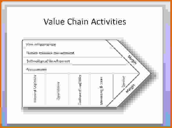Value Chain Analysis Template Lovely Value Chain Analysis Templatereference Letters Words