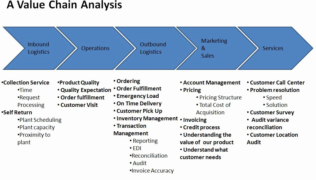 Value Chain Analysis Template Luxury Four tools to Improve Productivity