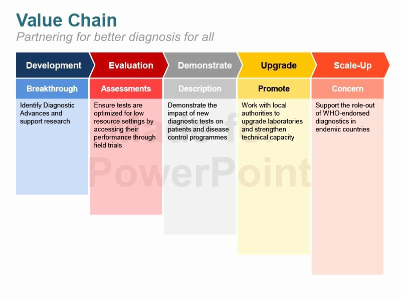 Value Chain Analysis Template Luxury Michael Porter S Value Chain Analysis Ppt Template
