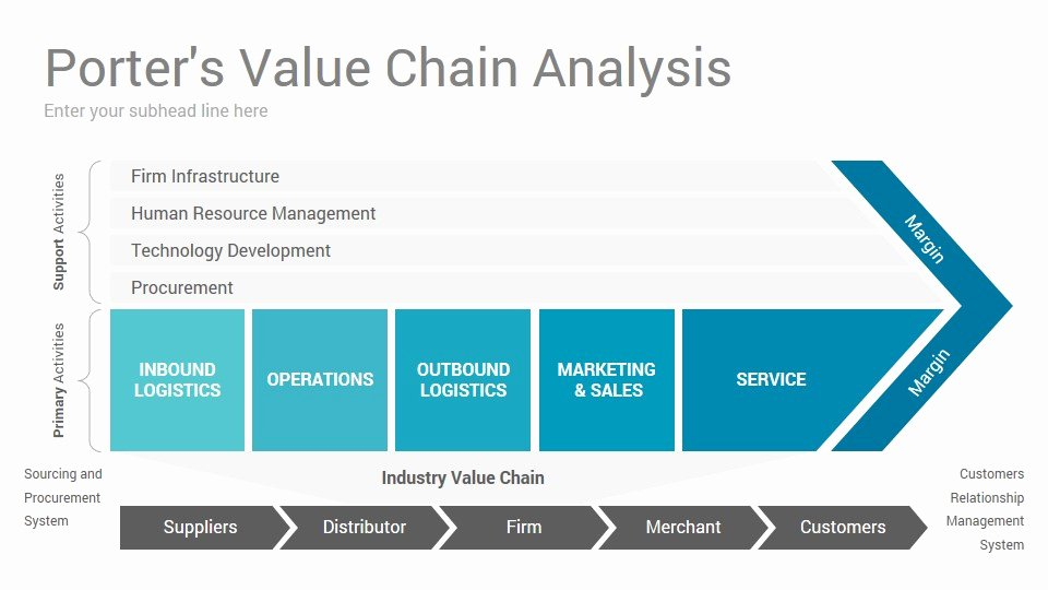 Value Chain Analysis Template Luxury Value Chain Analysis Powerpoint Presentation Template