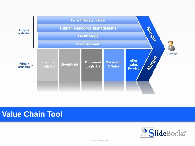 Value Chain Analysis Template New Value Chain Templates In Powerpoint