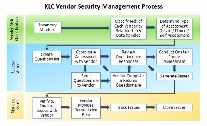 Vendor Risk assessment Template Unique Klc Consulting Cyber Security Services