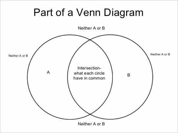 Venn Diagram Powerpoint Template Beautiful Venn Diagram Powerpoint Templates 9 Free Word Pdf