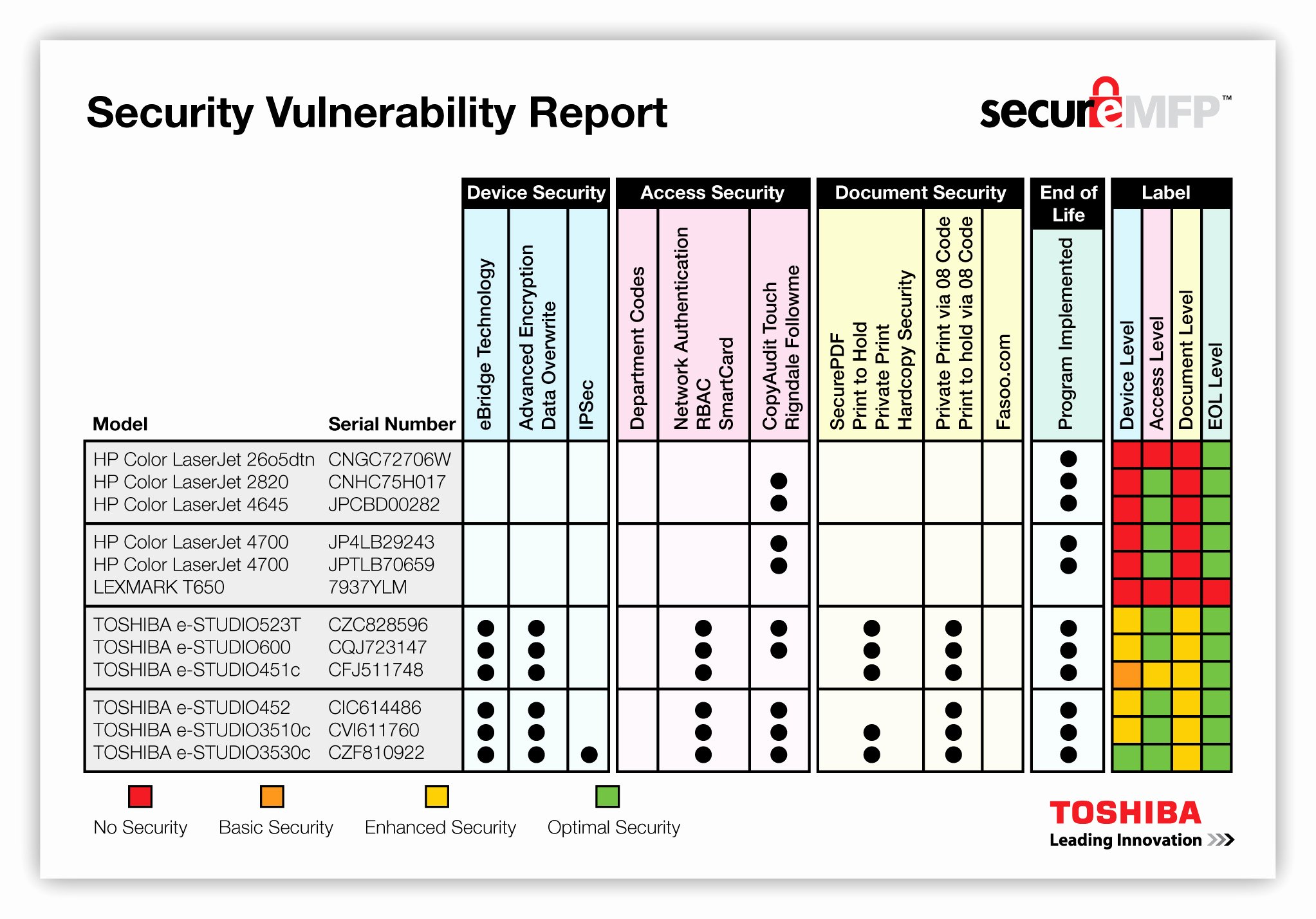 Vulnerability assessment Report Template Awesome Device Security Security