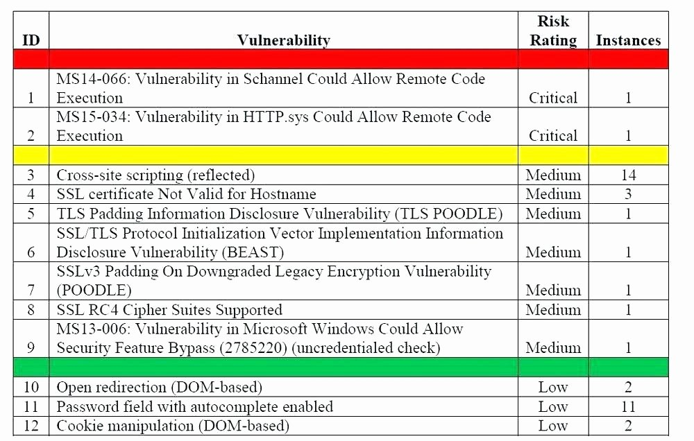Vulnerability assessment Report Template Lovely Cyber Security assessment Template Incorporate Risk