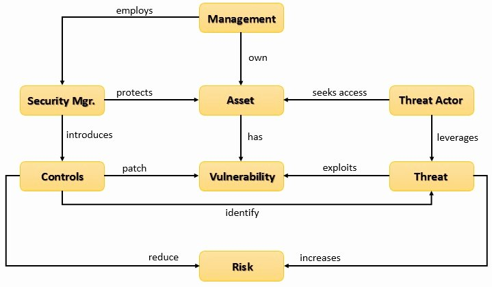 Vulnerability Management Program Template Elegant 27 Of Vulnerability Management Plan Template