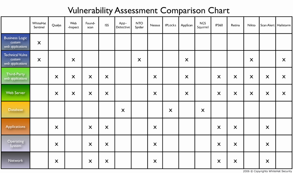 Vulnerability Management Program Template Luxury 27 Of Vulnerability Management Plan Template
