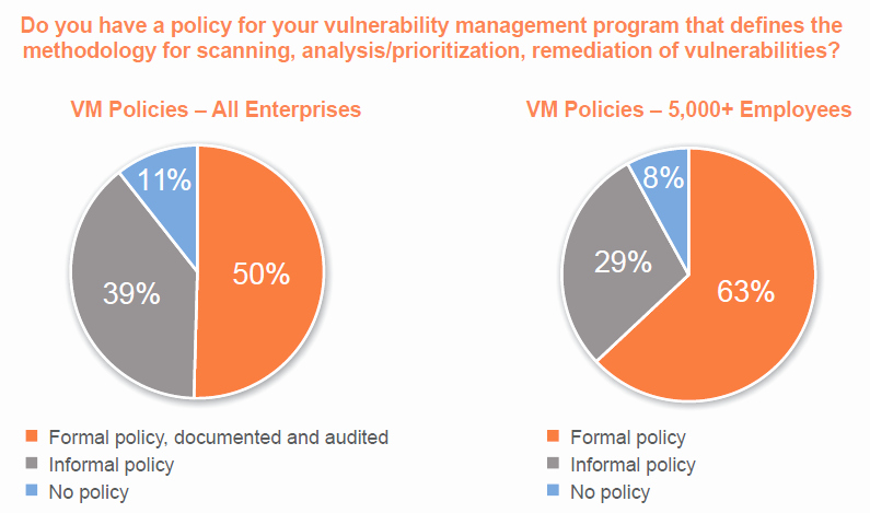 Vulnerability Management Program Template New the State Of Vulnerability Management Policy