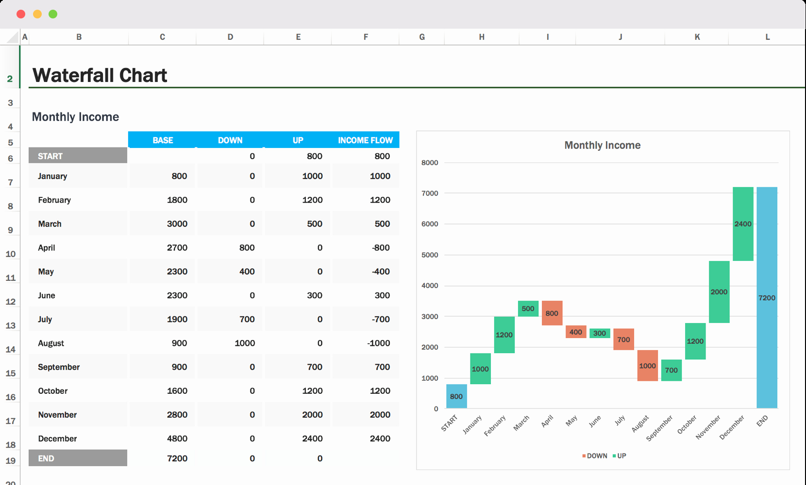 Waterfall Chart Excel Template Awesome Waterfall Chart Excel Template & How to Tips