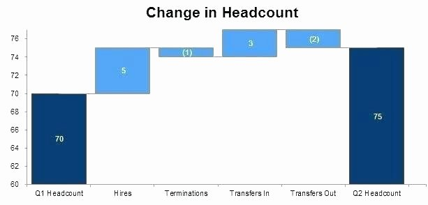 Waterfall Chart Excel Template Awesome Waterfall In Excel Waterfall Graph Excel Negative Values
