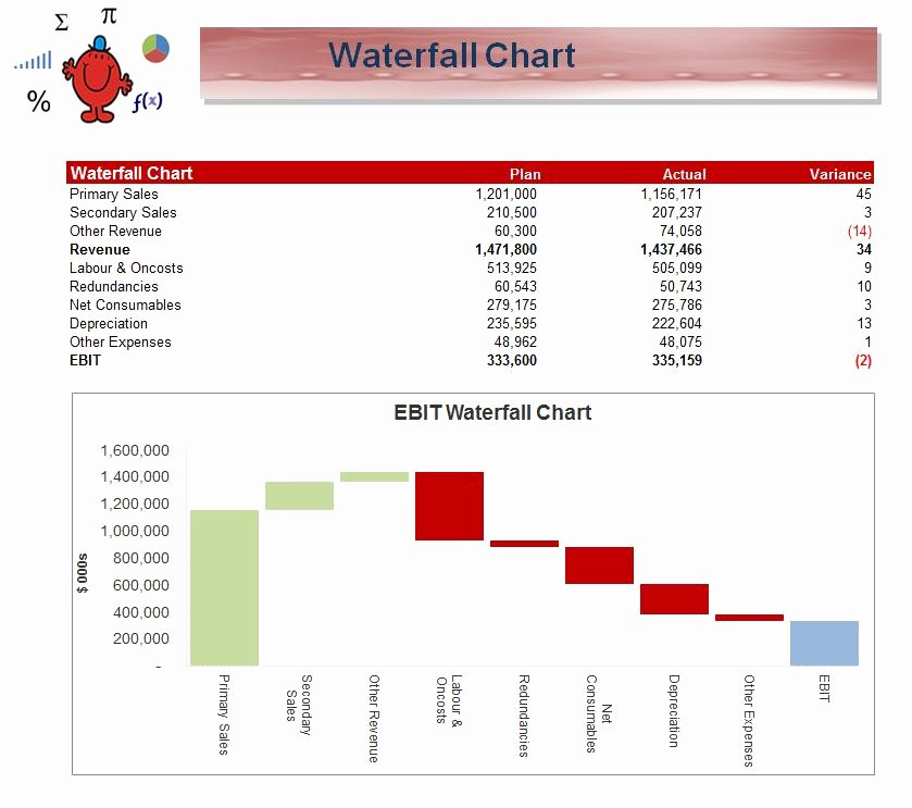 Waterfall Chart Excel Template Beautiful Excel Waterfall Chart Example