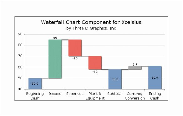 Waterfall Chart Excel Template Beautiful Waterfall Chart Template – 9 Free Sample Example format