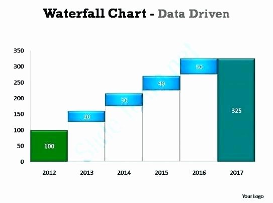 Waterfall Chart Excel Template Beautiful Waterfall In Excel Waterfall Graph Excel Negative Values