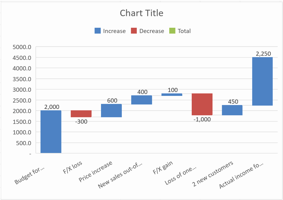 Waterfall Chart Excel Template Best Of How to Create Waterfall Charts In Excel