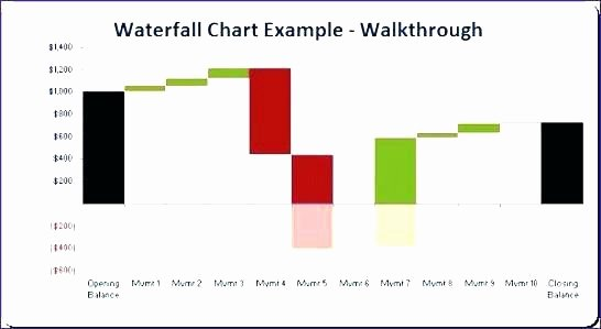 Waterfall Chart Excel Template Elegant Excel Chart Templates Free Download Waterfall Template Xls