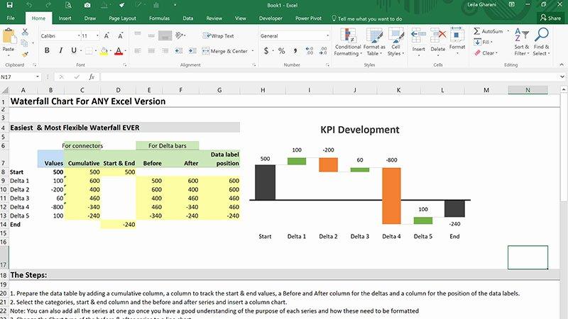 Waterfall Chart Excel Template Elegant Waterfall Chart In Excel Easiest Method to Build