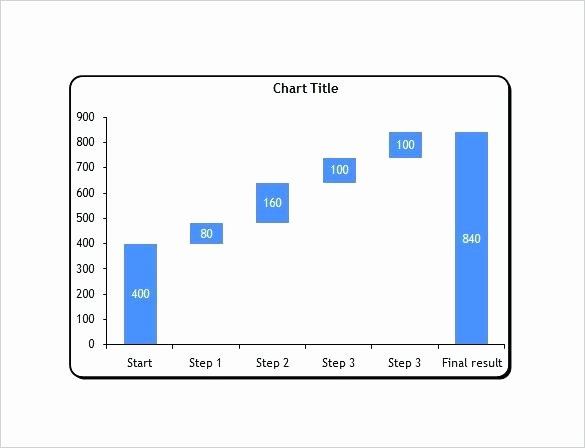 Waterfall Chart Excel Template Elegant Waterfall In Excel Waterfall Graph Excel Negative Values