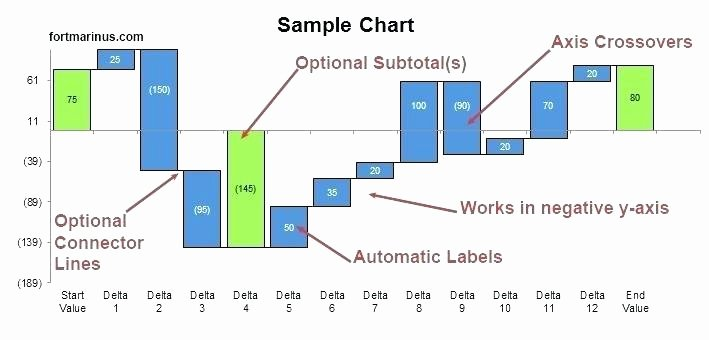 Waterfall Chart Excel Template Fresh Stacked Waterfall Chart Excel Template Free Charts fort