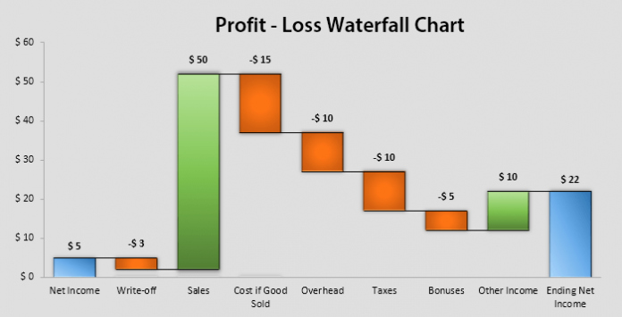 Waterfall Chart Excel Template Inspirational Excel Waterfall Chart Excel Sales Charts