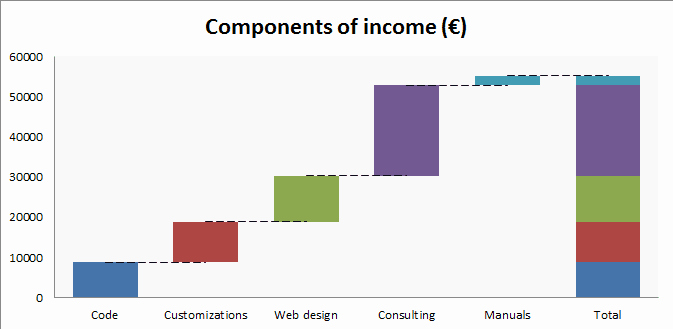 Waterfall Chart Excel Template Inspirational Waterfall Chart In Excel