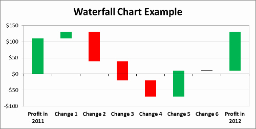 Waterfall Chart Excel Template Inspirational Waterfall Chart Template with Instructions
