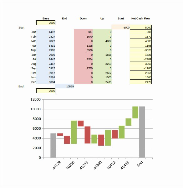 Waterfall Chart Excel Template Lovely 36 Excel Chart Templates