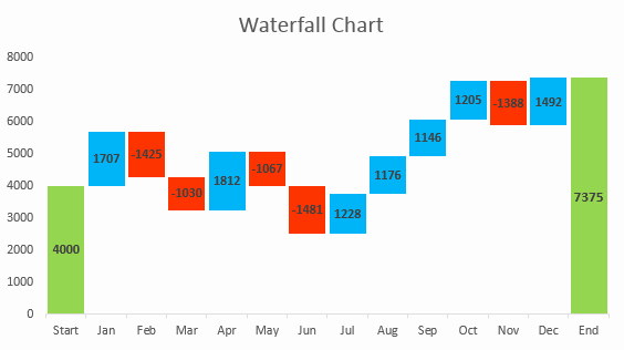 Waterfall Chart Excel Template Luxury How to Create Waterfall Chart In Excel 2016 2013 2010