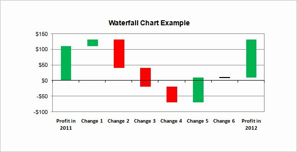 Waterfall Chart Excel Template New 36 Excel Chart Templates