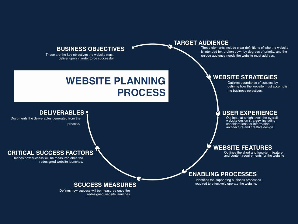 Website Development Proposal Template Awesome Website Proposal Template Slides Download Ppt Slides at