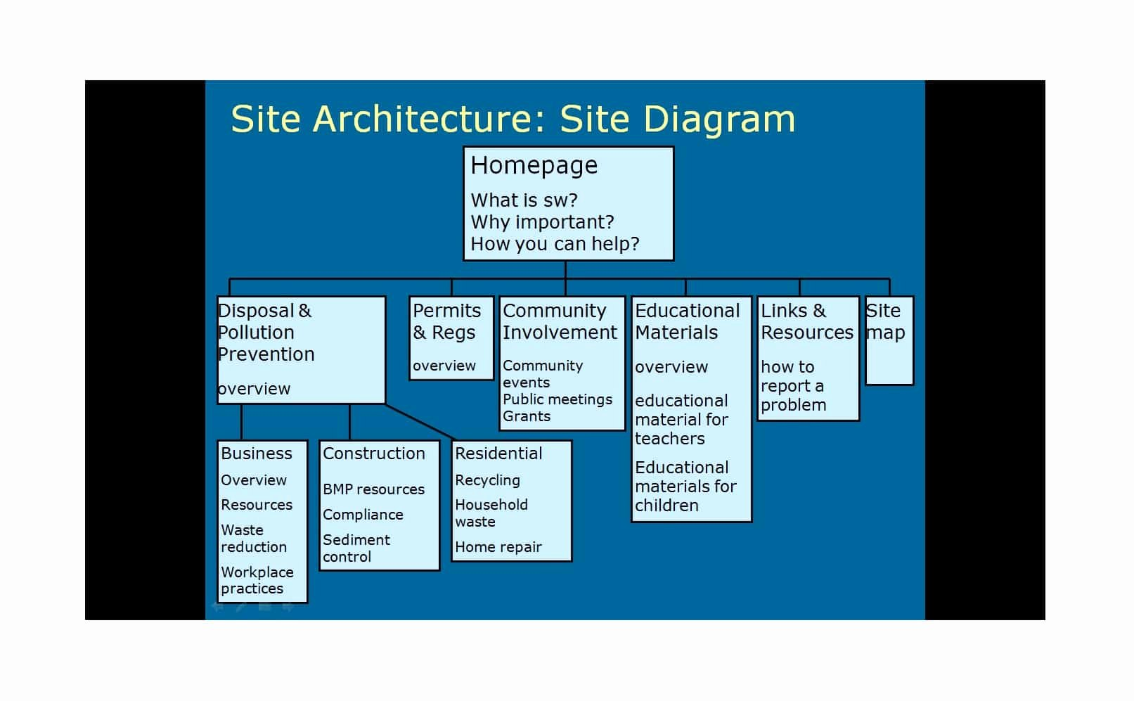 Website Site Map Template Unique 20 Awesome Site Map Website Structure Templates