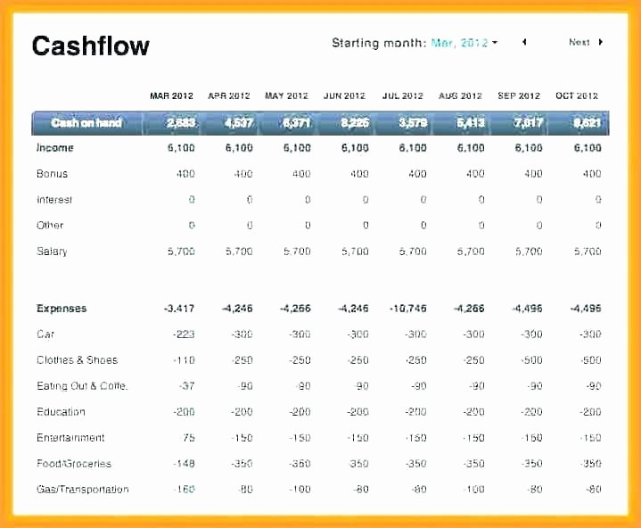 Weekly Cash Flow Template Fresh Excel Template Cash Flow Models In Statement Indirect