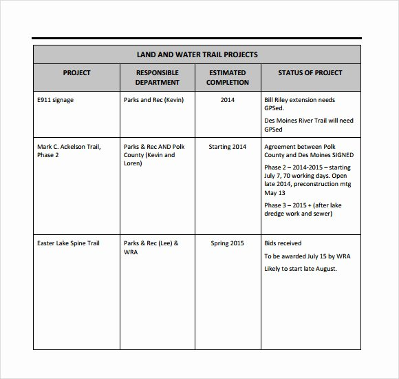 Weekly Status Report Template Inspirational Sample Weekly Status Report 7 Documents In Pdf Word