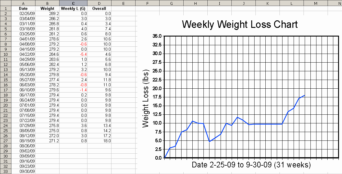 Weight Loss Calendar Template Inspirational Printable Weekly Weight Loss Graph How Patible is