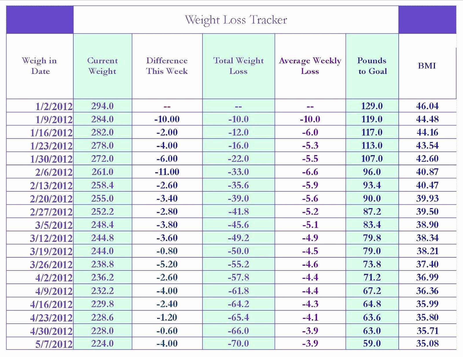 Weight Loss Calendar Template Luxury 7 Best Of Week Chart Printable Weight Loss Weight