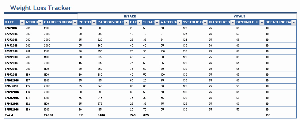 Weight Loss Spreadsheet Template Beautiful 4 Weight Loss Templates Excel Xlts