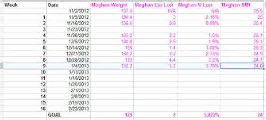 Weight Loss Spreadsheet Template Beautiful 9 Weight Loss Challenge Spreadsheet Templates Excel