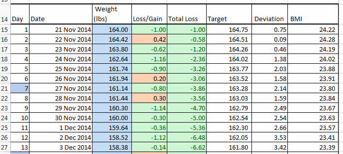 Weight Loss Spreadsheet Template Luxury Excel Weight Loss Chart Template Track You Weight when You