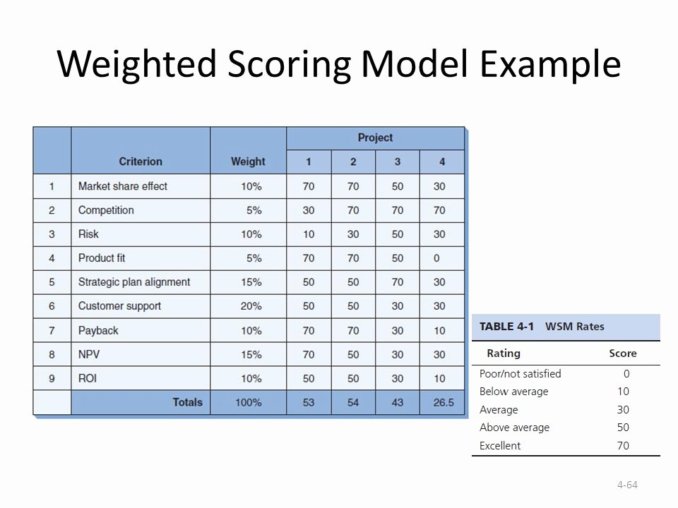 Weighted Scoring Model Template Beautiful Ch 4 Project Initiation Ppt