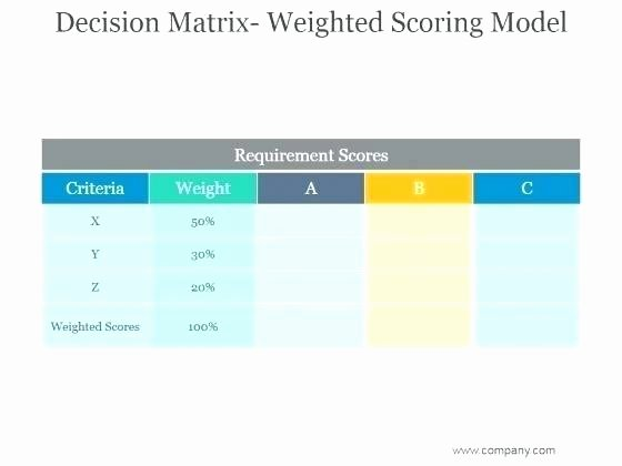 Weighted Scoring Model Template Beautiful Weighted Score totals Scoring Matrix Template Evaluation
