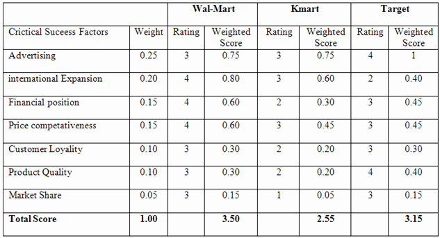 Weighted Scoring Model Template Elegant Petitive Profile Matrix for Wal Mart
