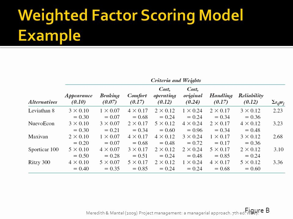 Weighted Scoring Model Template Elegant Strategic Management and Project Selection Ppt Video